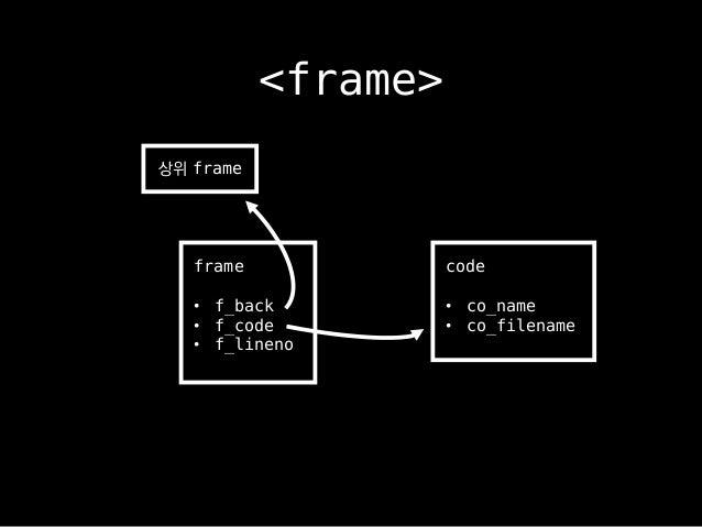 frame • f_back • f_code • f_lineno 상위 frame code • co_name • co_filename <frame>