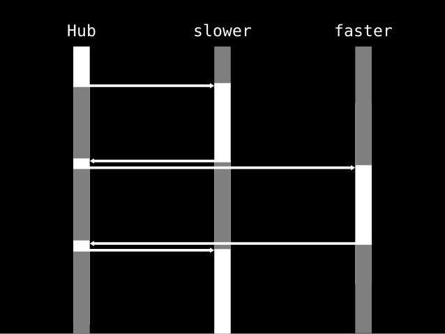 slower faster