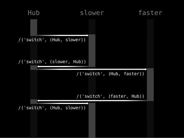 함수 Exclusive Inclusive slower 0.424 0.641 faster 0.212 0.429