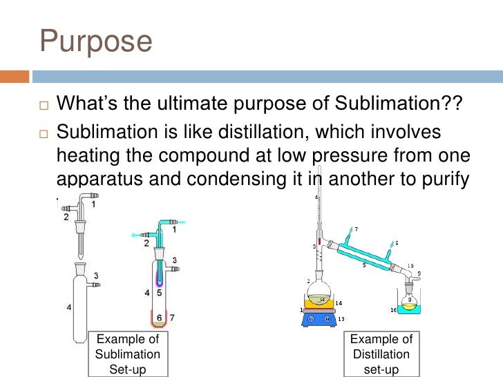 Sublimation And Deposition