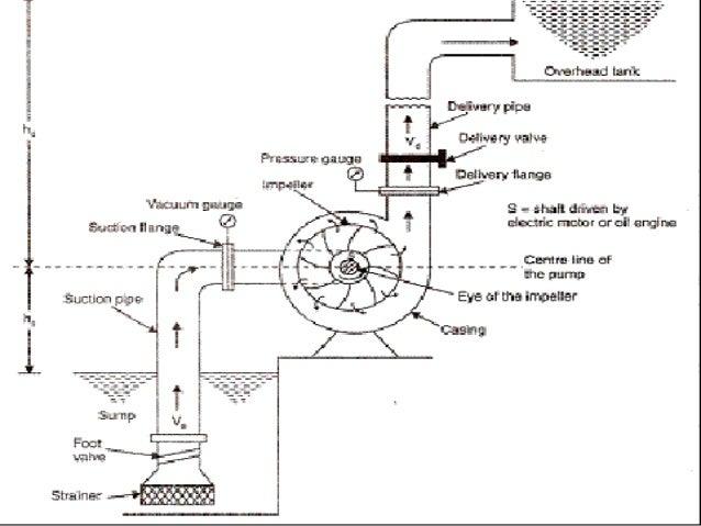 Worthington 4unq Centrifugal Pump Diagram Enthusiast Wiring Diagrams