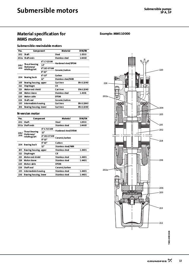 Submersible pump- GRUNDFOS
