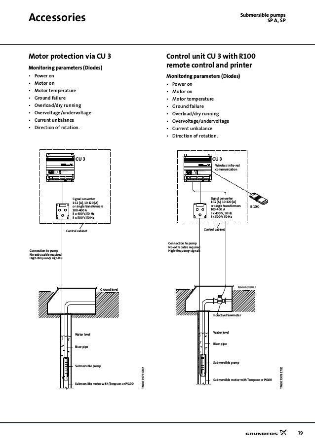 details about grundfos pumps corporation cu 351 unit. Black Bedroom Furniture Sets. Home Design Ideas