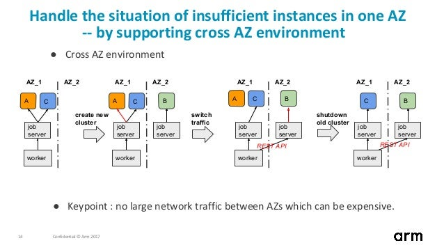 Confidential © Arm 201714 Handle the situation of insufficient instances in one AZ -- by supporting cross AZ environment ●...