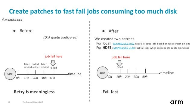 Confidential © Arm 201716 Create patches to fast fail jobs consuming too much disk task timeline 0h 10h 20h 30h 40h job fa...