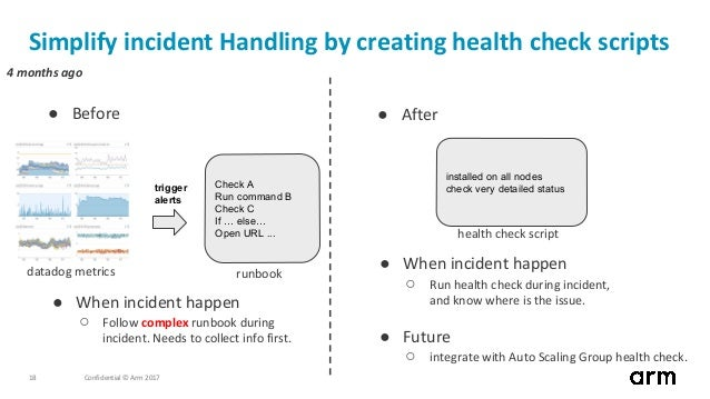 Confidential © Arm 201718 installed on all nodes check very detailed status Simplify incident Handling by creating health ...