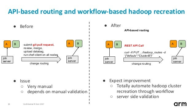 Confidential © Arm 201726 API-based routing and workflow-based hadoop recreation ● Expect improvement ○ Totally automate h...