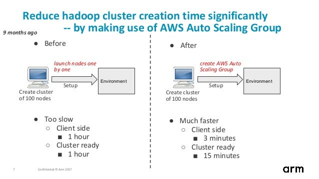 Confidential © Arm 20177 Reduce hadoop cluster creation time significantly -- by making use of AWS Auto Scaling Group ● Be...
