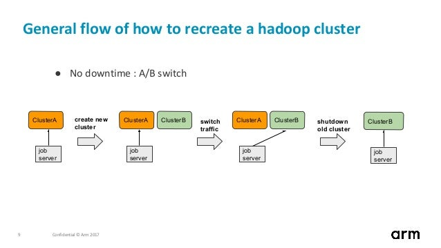 Confidential © Arm 20179 General flow of how to recreate a hadoop cluster ● No downtime : A/B switch ClusterA job server C...