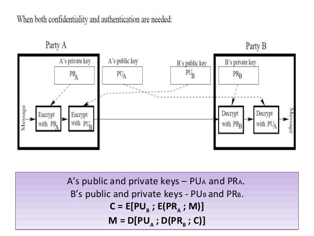 11 As Public And Private Keys