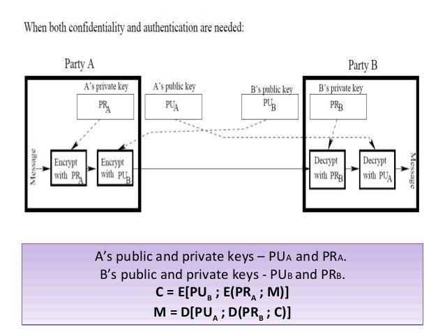 In public key cryptography algorithm
