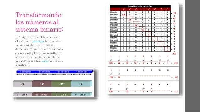 Transformando los números al sistema binario: El 1 significa que el 2 va a estar elevado a la potencia de acuerdo a la pos...