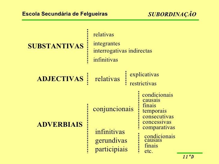 SUBSTANTIVAS relativas integrantes interrogativas indirectas infinitivas ADJECTIVAS relativas explicativas restrictivas AD...