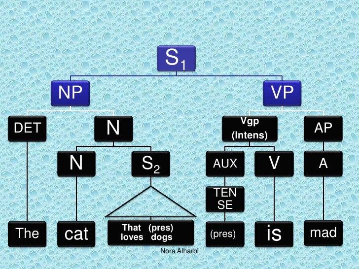 Subordination syntax lane 334 7 ccuart Choice Image