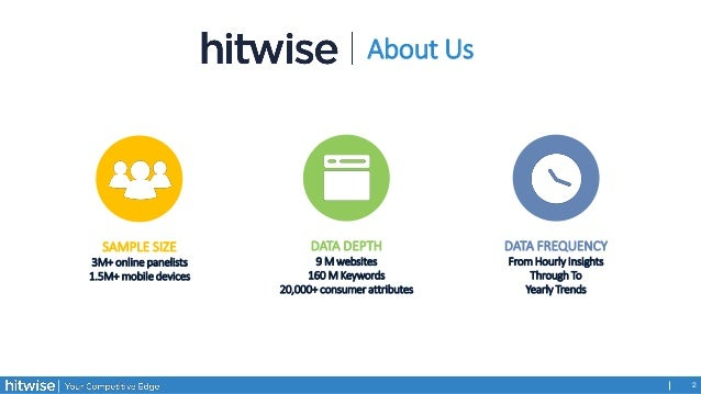 Subscription Box Market - UK Trends by Hitwise Slide 2