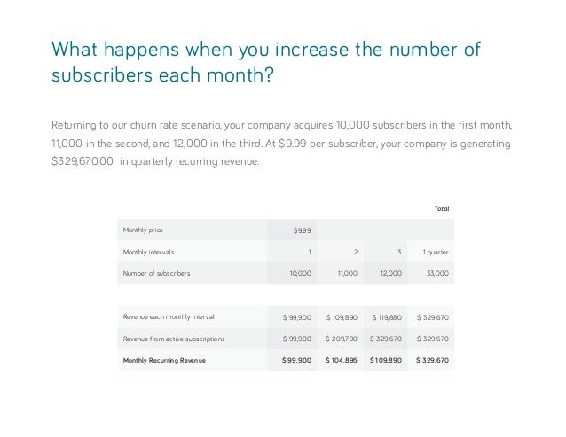 What happens when you increase the number of subscribers each month? Monthly price Total $9.99 Monthly intervals Revenue e...