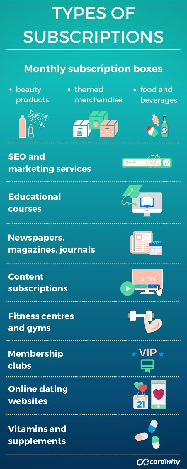 TYPES OF SUBSCRIPTIONS Monthly subscription boxes Educational courses Fitness centres and gyms Newspapers, magazines, jour...