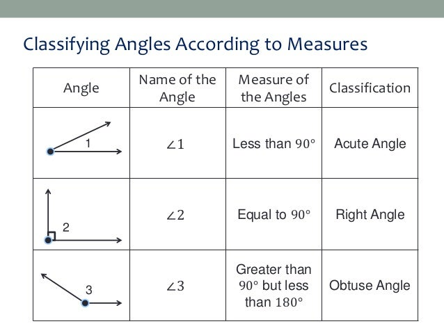 Angles - Acute, Obtuse, Straight and Right
