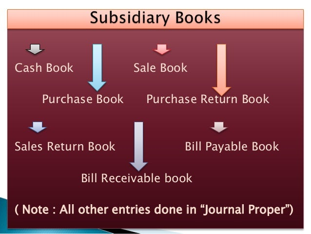 Cash Book Sale Book Purchase Book Purchase Return Book Sales Return Book Bill Payable Book Bill Receivable book ( Note : A...