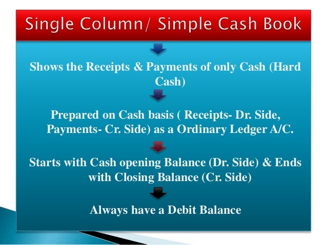 Shows the Receipts & Payments of only Cash (Hard Cash) Prepared on Cash basis ( Receipts- Dr. Side, Payments- Cr. Side) as...