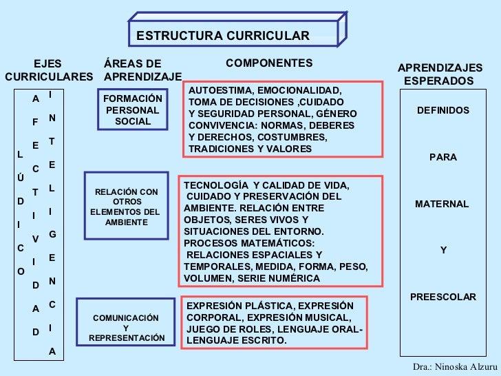 Planificación Y Evaluación En Educación Inicial