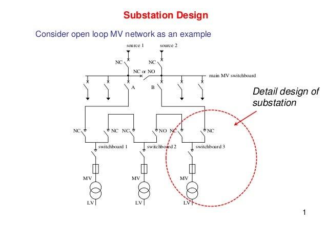 Substation design-guideliness