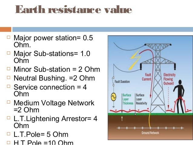 Substation overview earth resistance ccuart Gallery