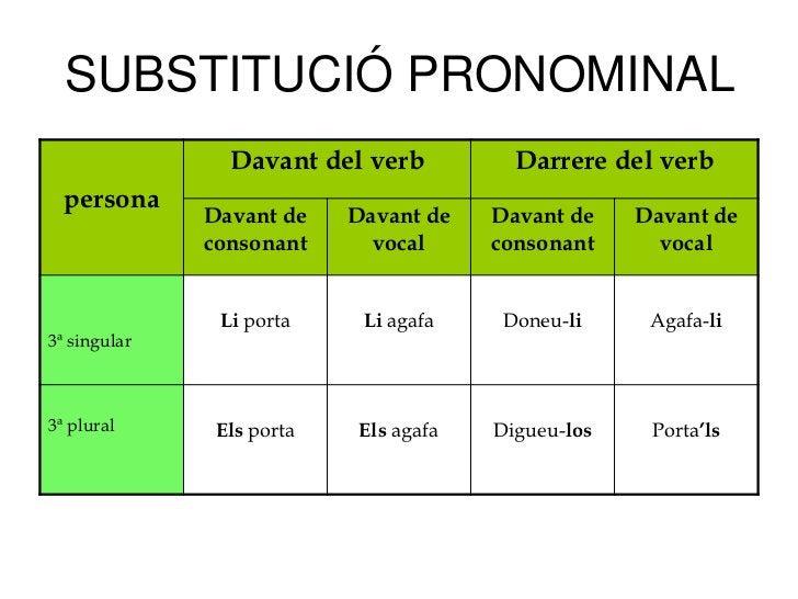 SUBSTITUCIÓ PRONOMINAL                Davant del verb           Darrere del verb  persona              Davant de    Davant...