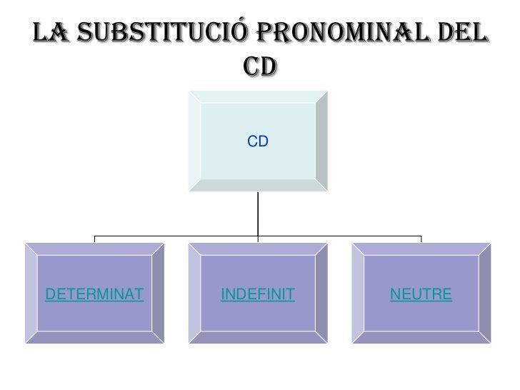 La substitució pronominal del              CD                CDDETERMINAT   INDEFINIT   NEUTRE