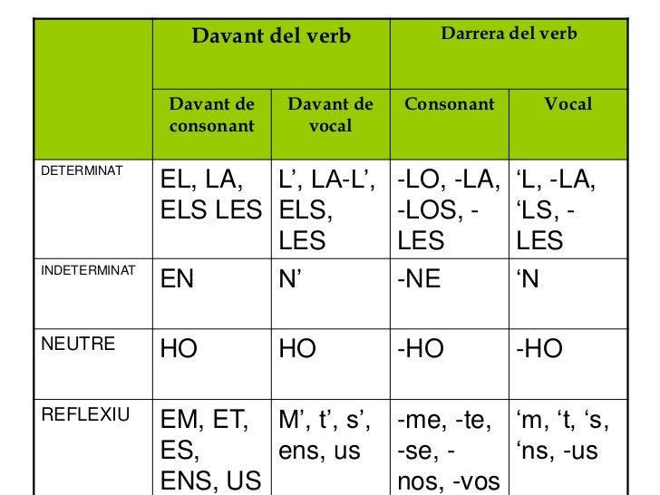 Davant del verb          Darrera del verb               Davant de   Davant de   Consonant      Vocal               consona...