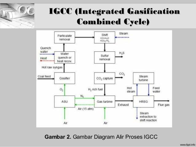 Substitusi proses konvensional pada pembangkit listrik dengan proses 23 ccuart Choice Image