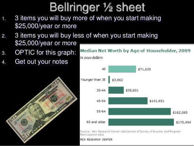 Bellringer ½ sheet 1. 3 items you will buy more of when you start making $25,000/year or more 2. 3 items you will buy less...