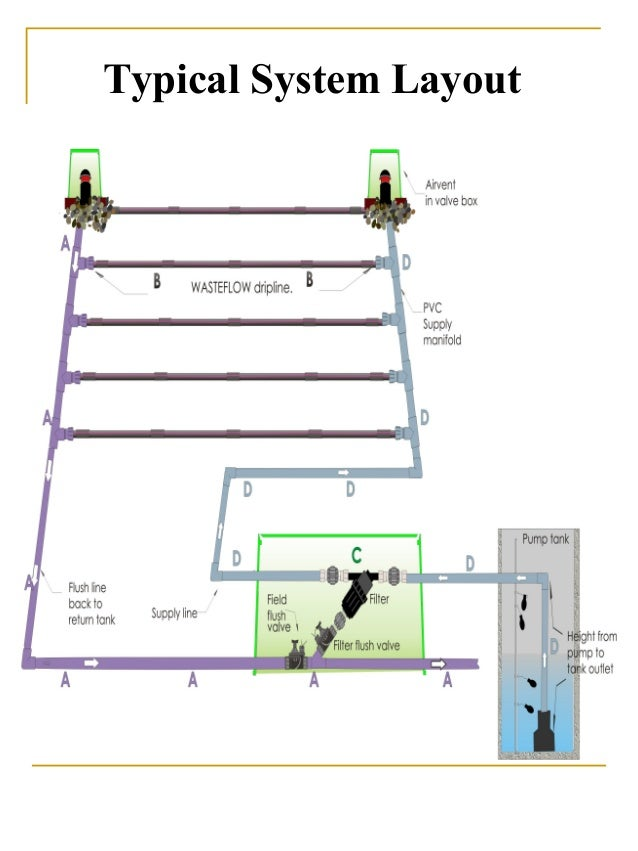Sub Surface Irrigation Engineering A Beneficial Use Of