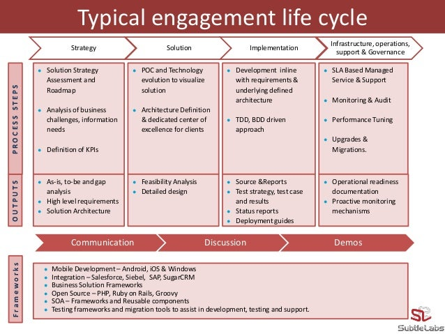 Subtlelabs Technologies Pvt. Ltd. - Profile Slide 3