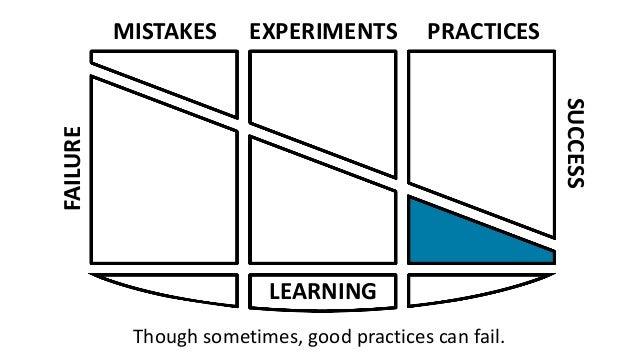 Failures Lead to Success