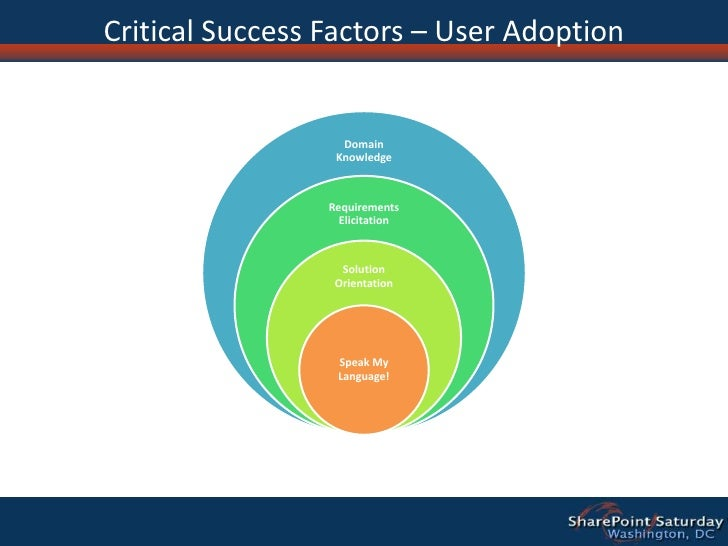 Critical success factors in developing teleworking programs