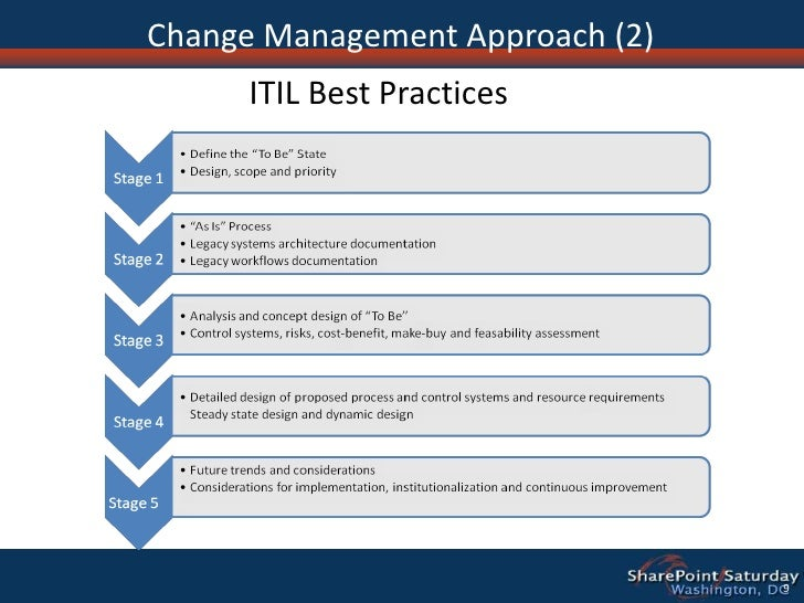 change management critical review Change management: critical review review introduction the following critique is written for the reflection review of change management.