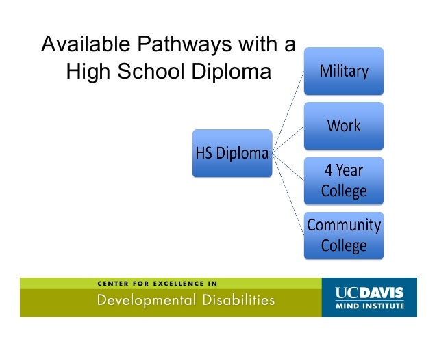 Available Pathways with Certificate of Completion