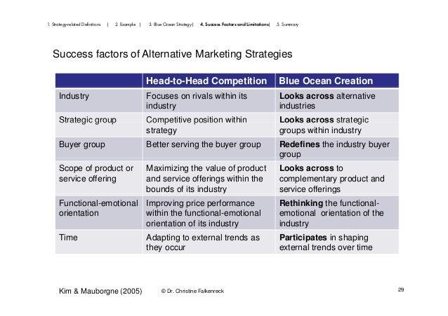 Success factors of innovative marketing strategies
