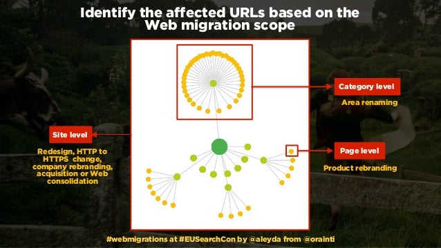#webmigrations at #EUSearchCon by @aleyda from @orainti Identify the affected URLs based on the  Web migration scope Page...
