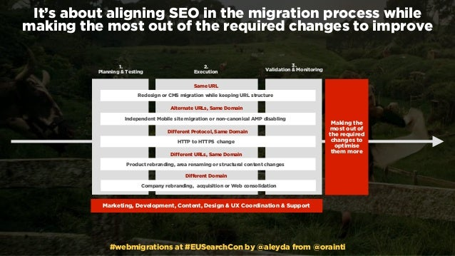 #webmigrations at #EUSearchCon by @aleyda from @orainti It's about aligning SEO in the migration process while  making th...