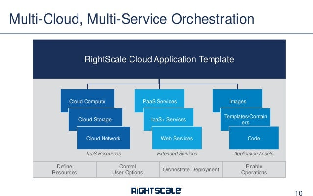 Successful Cloud Orchestration With Rightscale Cmp
