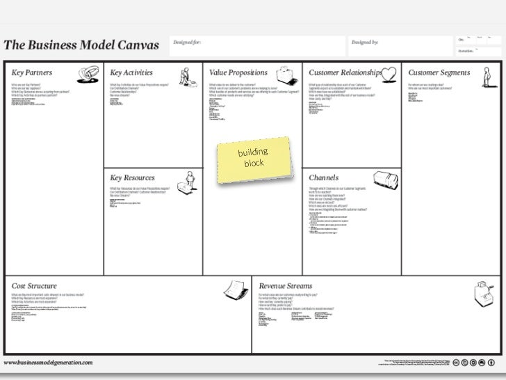 This tool is called the Business Model Canvas (download with instructions at www.businessmodelgeneration.com/downloads)