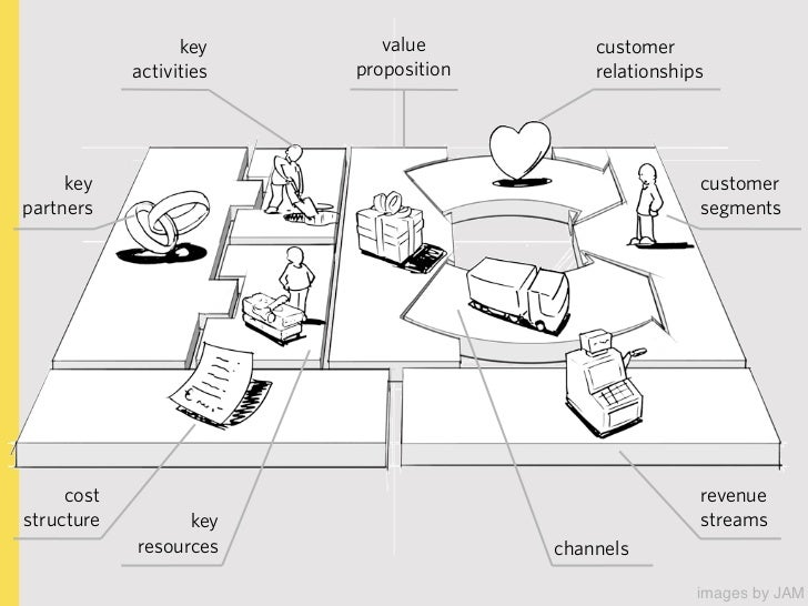 sketch out your business model