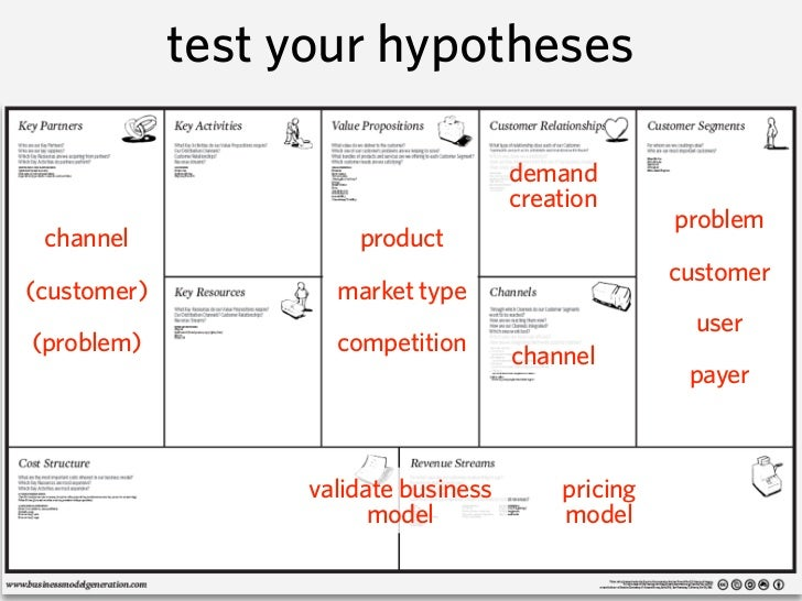 ... to test and adapt your model              agile business                  model                        demand         ...