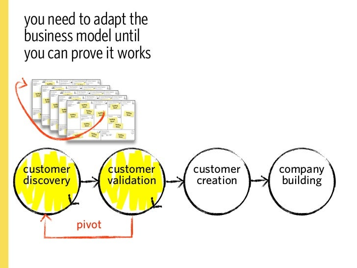the pivot     customer            customer     customer      company discovery           validation    creation      build...
