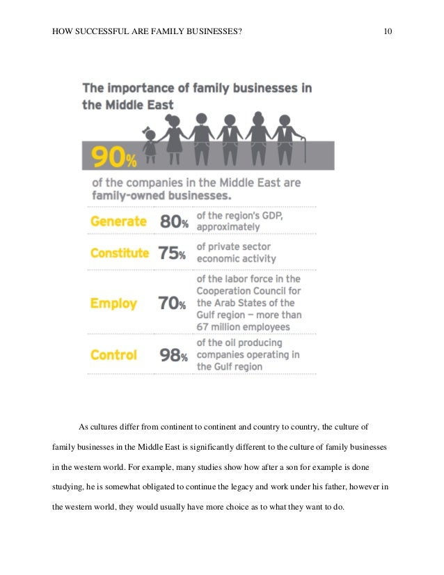 essay on family business Family businesses may be popular, but that doesn't mean they're all successful: the reality is that the majority of family-run businesses don't last past the first generation in addition to the.