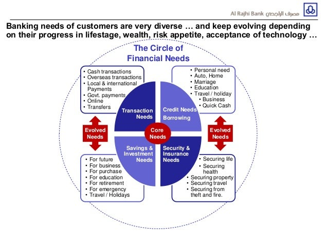 Successful Implementation Of Customer Lifecycle Management