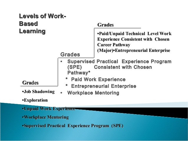 Grades • Supervised Practical Experience Program (SPE) Consistent with Chosen Pathway* * Paid Work Experience * Entreprene...
