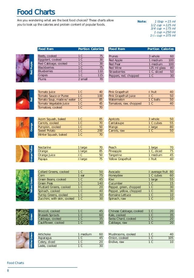 food nutrition chart pdf food nutrition chart pdf - Dolap.magnetband.co